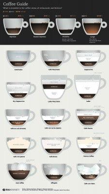 kaffee-arten-uebersicht-infografik